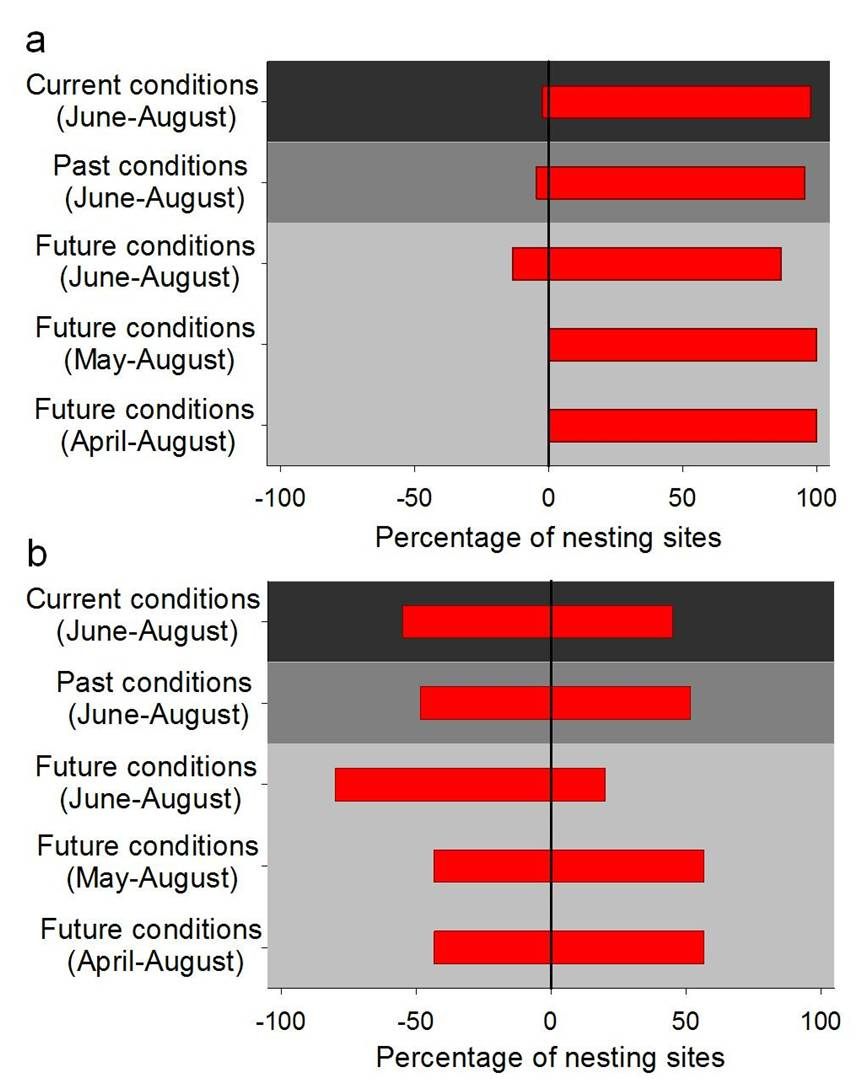 Using climatic suitability thresholds to identify past, present and future population viability